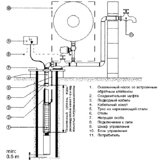 Погружные насосы для скважин схема установки