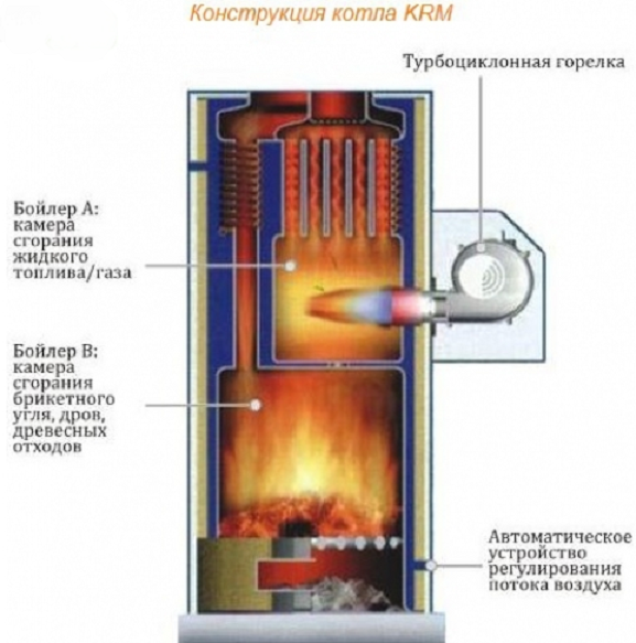 Теплообменник в котле на твердом топливе теплообменник трубная доска