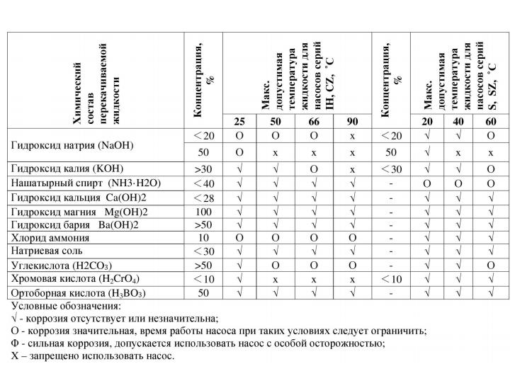 Химический состав перекачиваемой жидкости. Насос для перекачки химических жидкостей модель Vodotok 32UHB-ZK-10-20