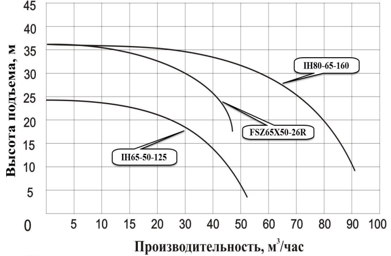 График производительности ХИМ НАСОС Vodotok IH80-65-160 насос для перекачки химических жидкостей