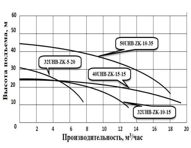 График производительности. Насос для перекачки химических жидкостей модель Vodotok 32UHB-ZK-10-15